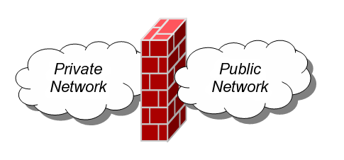 Firewall networking image